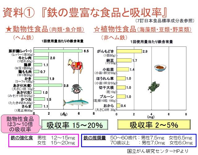 鉄分の吸収率の違い