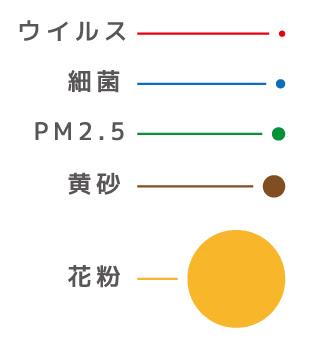 PM2.5の大きさは?