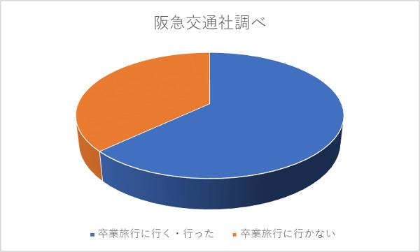 阪急交通社の卒業旅行行かない人調査